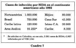 Casos SIDA en América