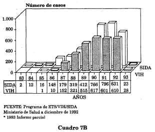 SIDA número de casos