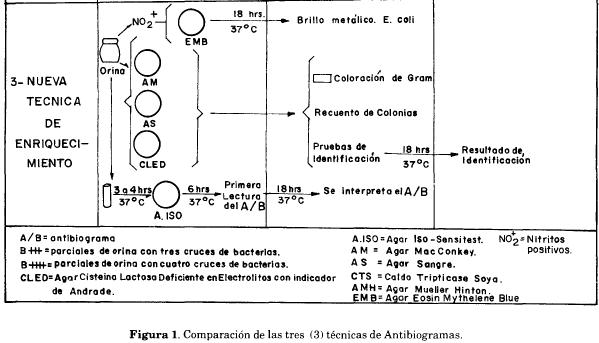 Comparación técnica antibiograma