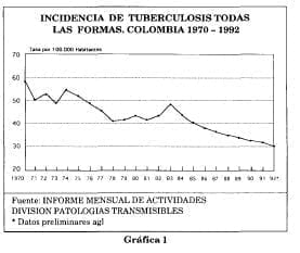Incidencia tuberculosis