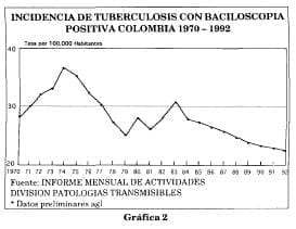 Incidencia tuberculosis con baciloscopia