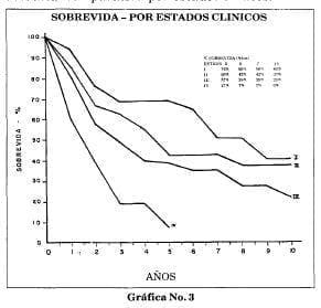 Sobrevida comparativa por estados clínicos