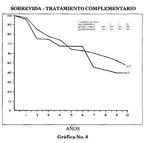 Sobrevida tratamiento complementario