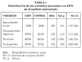 Distribución variables asociadas con EPO