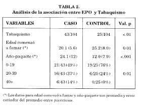 Análisis asociación EPO y tabaquismo