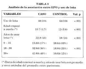 Análisis asociación EPO y uso de lena