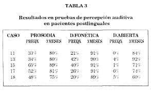 Pruebas percepción auditiva