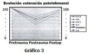 Evolución patelofemoral - Ligamento cruzado posterior