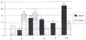 Comparación de edades Fracturas de Fémur en Niños