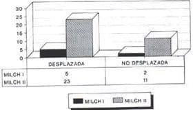 Fracturas condilo externo clasificación VS desplazamiento