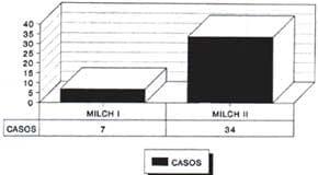 Fracturas condilo externo clasificacion MILCH