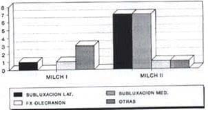 Fracturas condilo externo clasificación VS lesiones agregadas