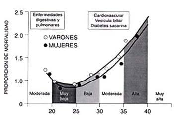 Obesidad Proporción de Mortalidad
