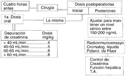 Manejo de la profilaxis y el mantenimiento con ciclosporina