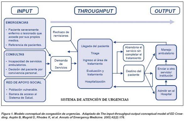 Modelo conceptual de congestion de urgencias