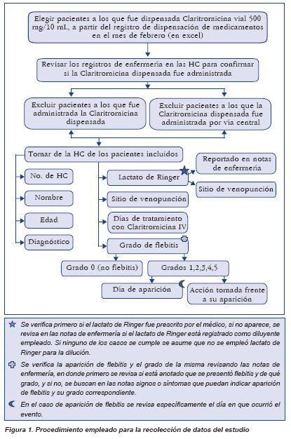 Procedimiento empleado para estudio de flebitis