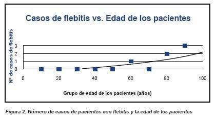 Numero de casos de pacientes con flebitis y la edad de los pacientes