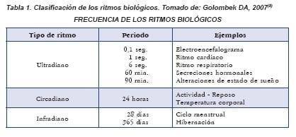 Clasificación de los ritmos biologicos