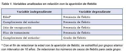 Variables analizadas en relación con la aparición de flebitis