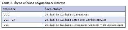 Áreas clínicas asignadas al sistema, Bombas de Infusión Inteligentes