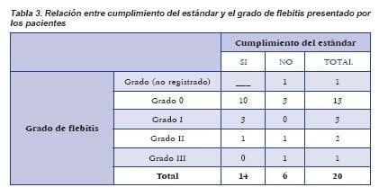 Relación entre cumplimiento del estándar y el grado de flebitis presentado por los pacientes