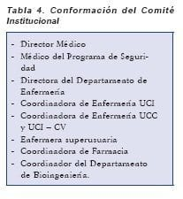 Conformación del Comité Institucional, Software MedNet® de Seguridad