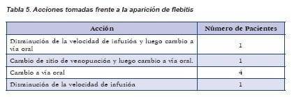 Acciones tomadas frente a la aparición de flebitis