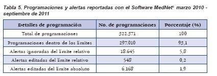 Programaciones y alertas reportadas con el software MedNet
