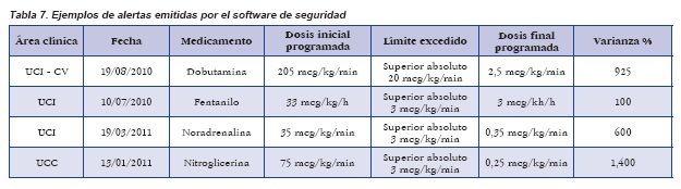 Ejemplos de alertas emitidas por el software de seguridad