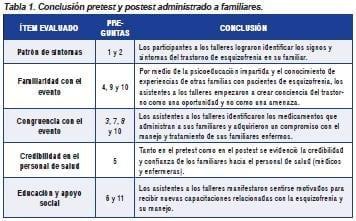 Conclusión pretest y postest administrado a familiares de Pacientes con esquizofrenia