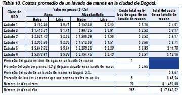 Costos promedio de lavado de manos