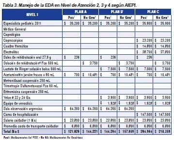 Manejo de la EDA en nivel de atención 2, 3 y 4