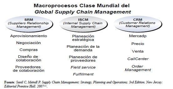 Macroprocesos Clase Mundial del Global Supply Chain Management