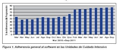 Adherencia general al software en las Unidades de Cuidado Intensivo