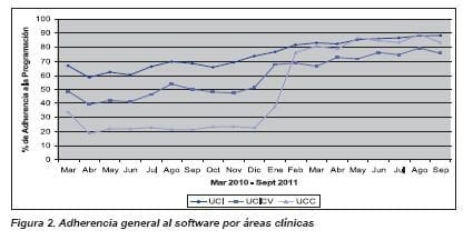 Adherencia general al software por áreas clínicas