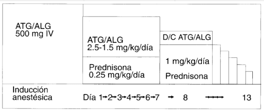 Esquema con globulinas antitimocítica y antilinfocítica