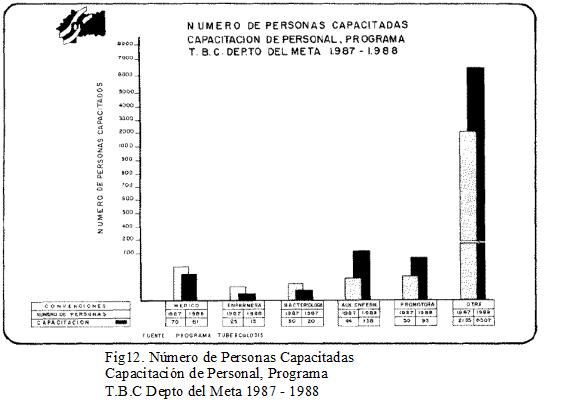 Capacitación de Personal en la Tuberculosis