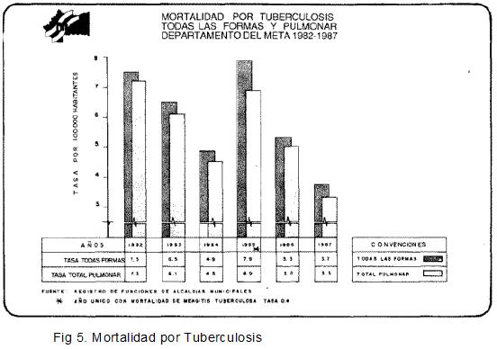 Mortalidad por Tuberculosis