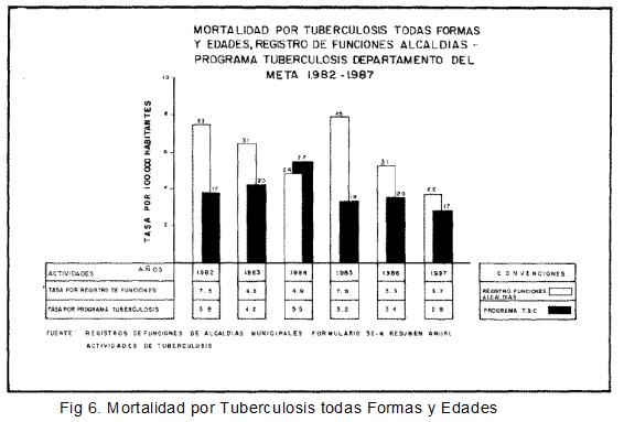 Mortalidad por Tuberculosis Todas las Formas y Edades
