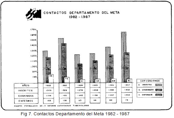 Contacto Departamento del Meta 1982 - 1987