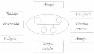Los círculos o rectángulos de recursos