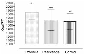 Tasa Metabólica en Reposo por Calorimetría Indirecta