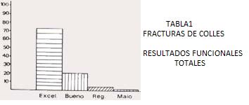 Resultados funcionales fracturas de colles