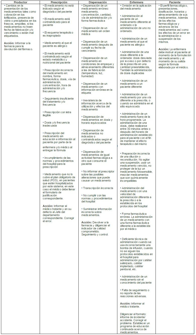 Gu A Para Administraci N De Medicamentos Revista De