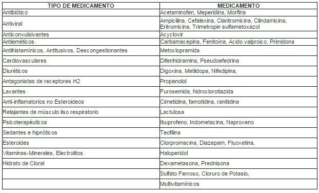 medicamentos que no se pueden mezclar entre si