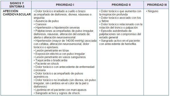 Clasificación según Signos y Síntomas
