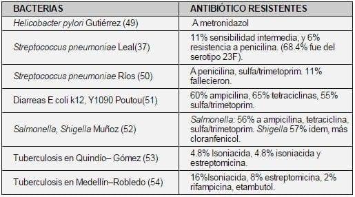 Resistencias más frecuentes en Colombia