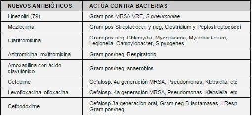 Nuevos antibióticos en Colombia