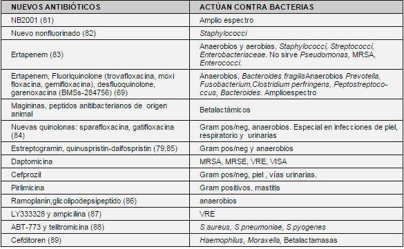 Nuevos antibióticos