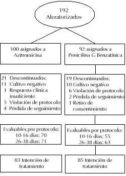 Distribución de los pacientes del estudio